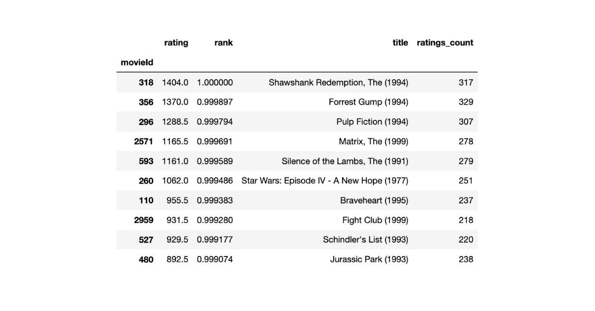 top 10 movies through cunulative rating