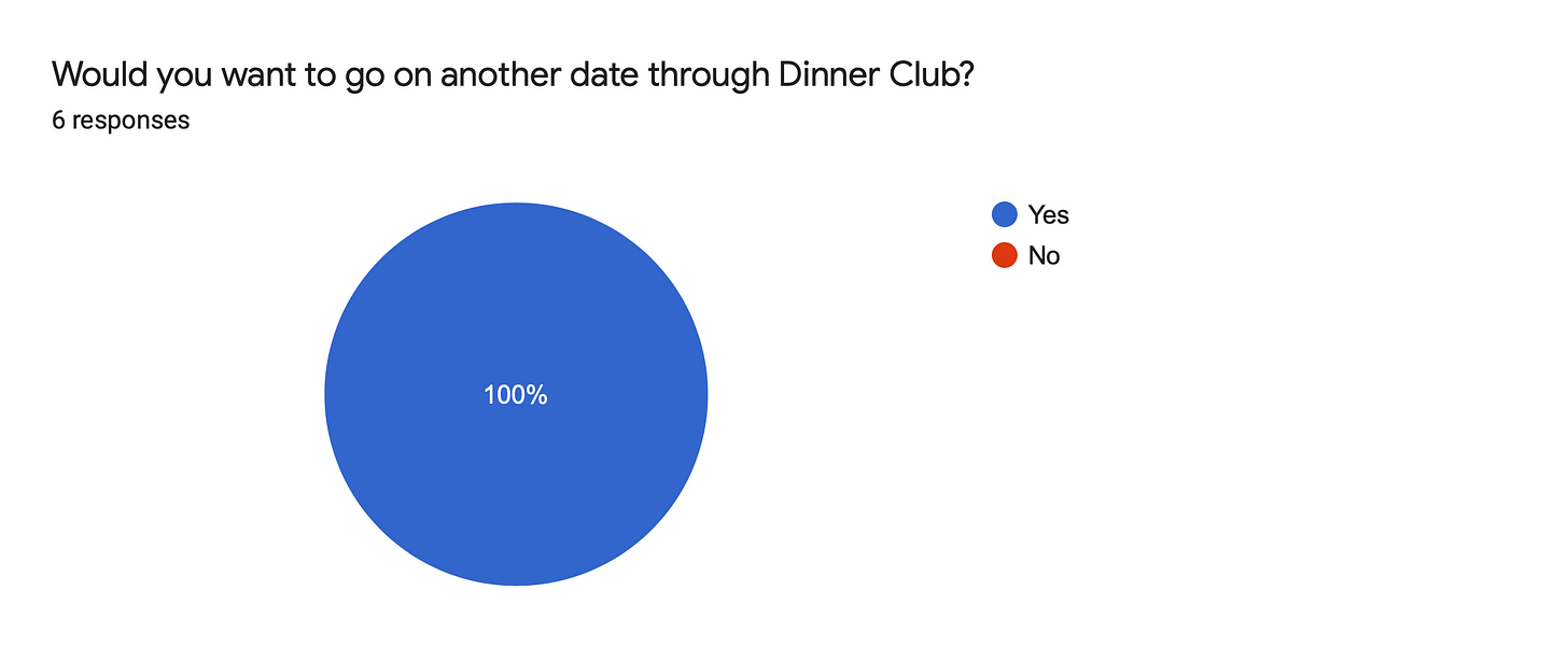 Forms response chart. Question title: Would you want to go on another date through Dinner Club?. Number of responses: 6 responses.
