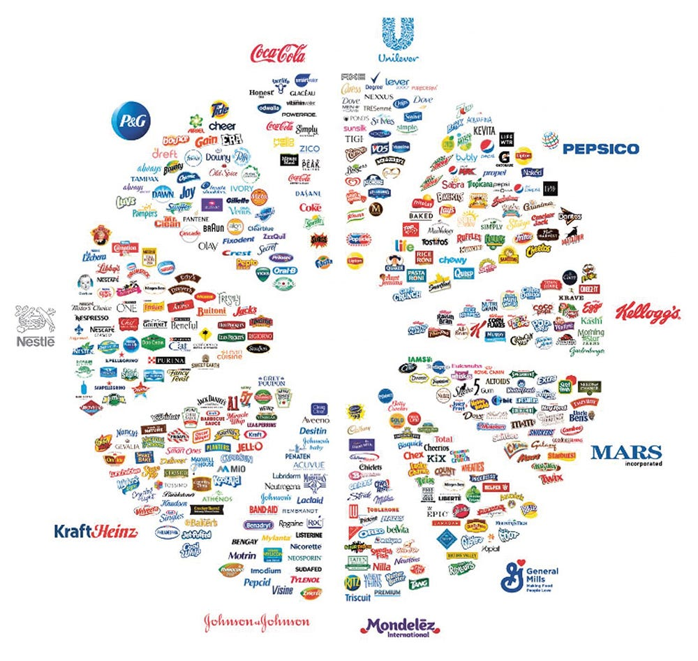 The products in supermarkets give the perception of unlimited choice. But a closer look reveals most brands are owned by a eleven companies, who often compete with their own brands. Source: reddit.com