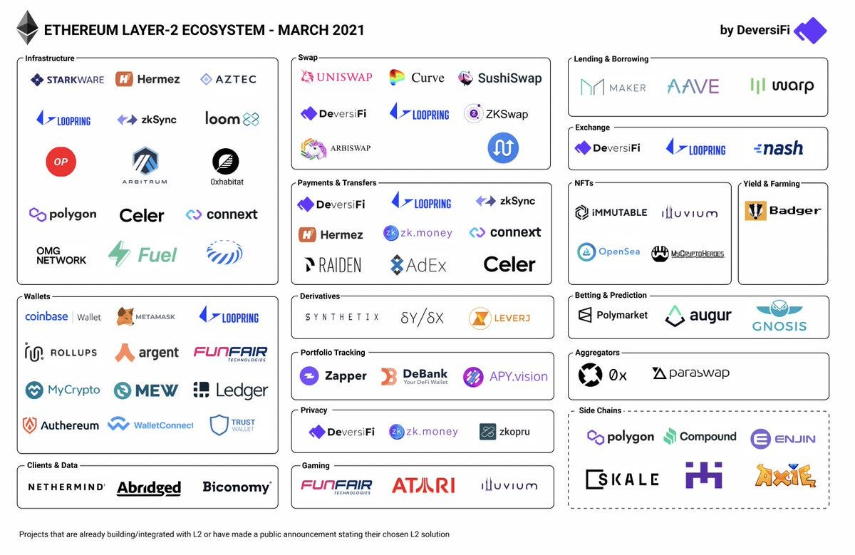 """DeversiFi  on Twitter: """"Ethereum's Layer-2 ecosystem is on fire! 🔥 🚀  Big props to all the projects who are already building on L2 and those  launching very soonTM. Here's to #ScalingEthereumTogether"""