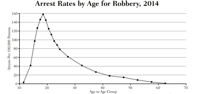graph showing arrest rates by age for robbery in 2014