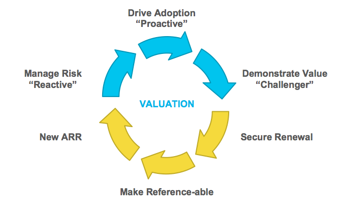 csms-drive-valuation-cycle