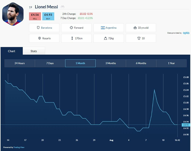 Trade Shares in Lionel Messi