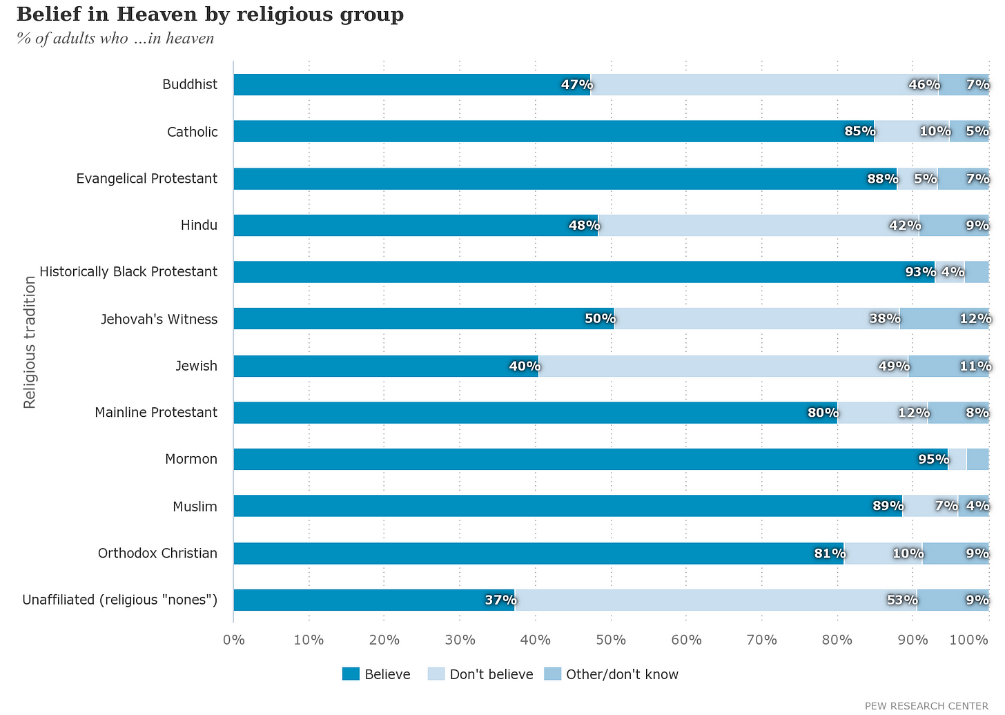 Bar graphs showing % of adults who believe in heaven.