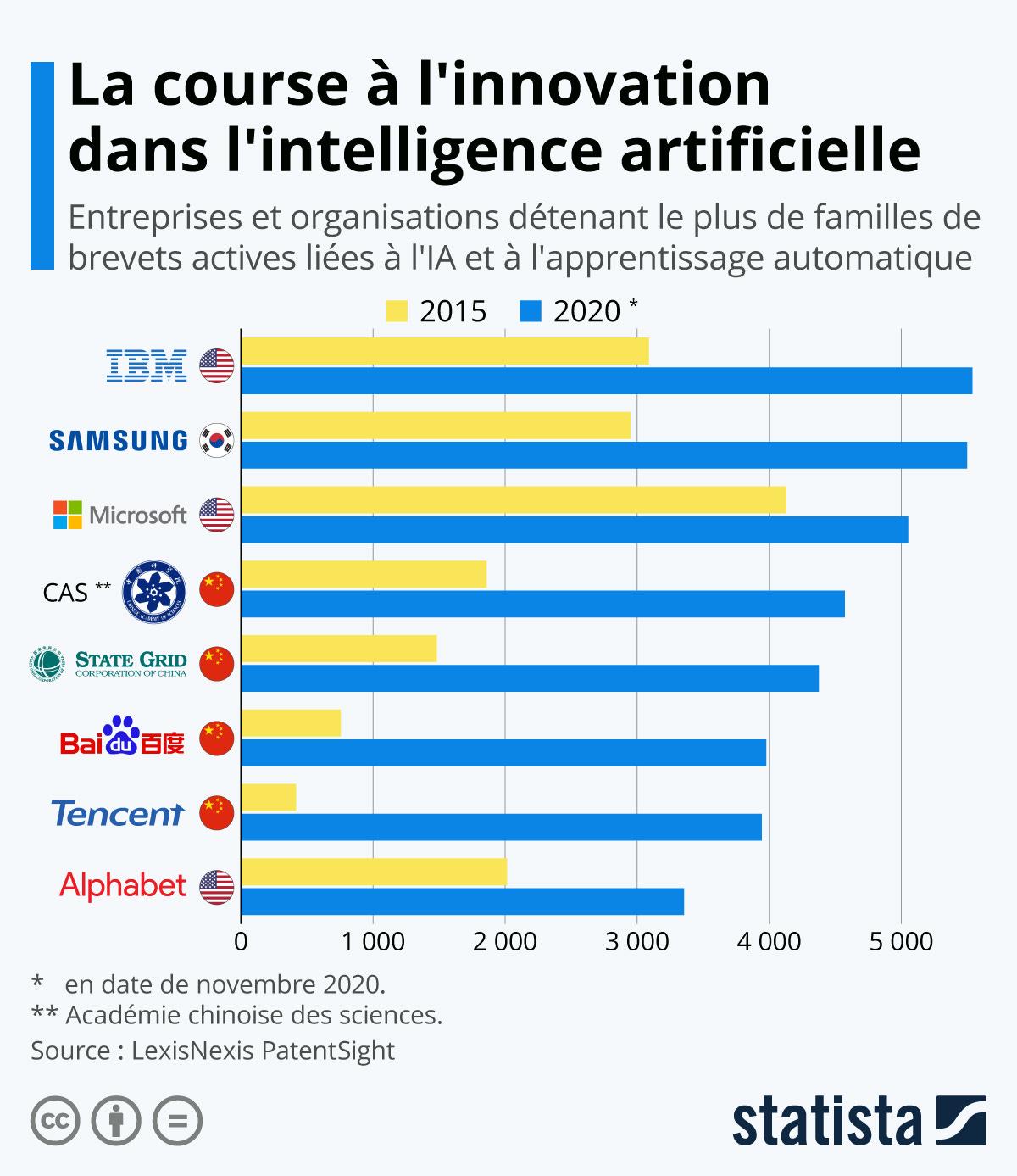 Infographie: Qui mène la course à l'innovation dans l'IA ? | Statista