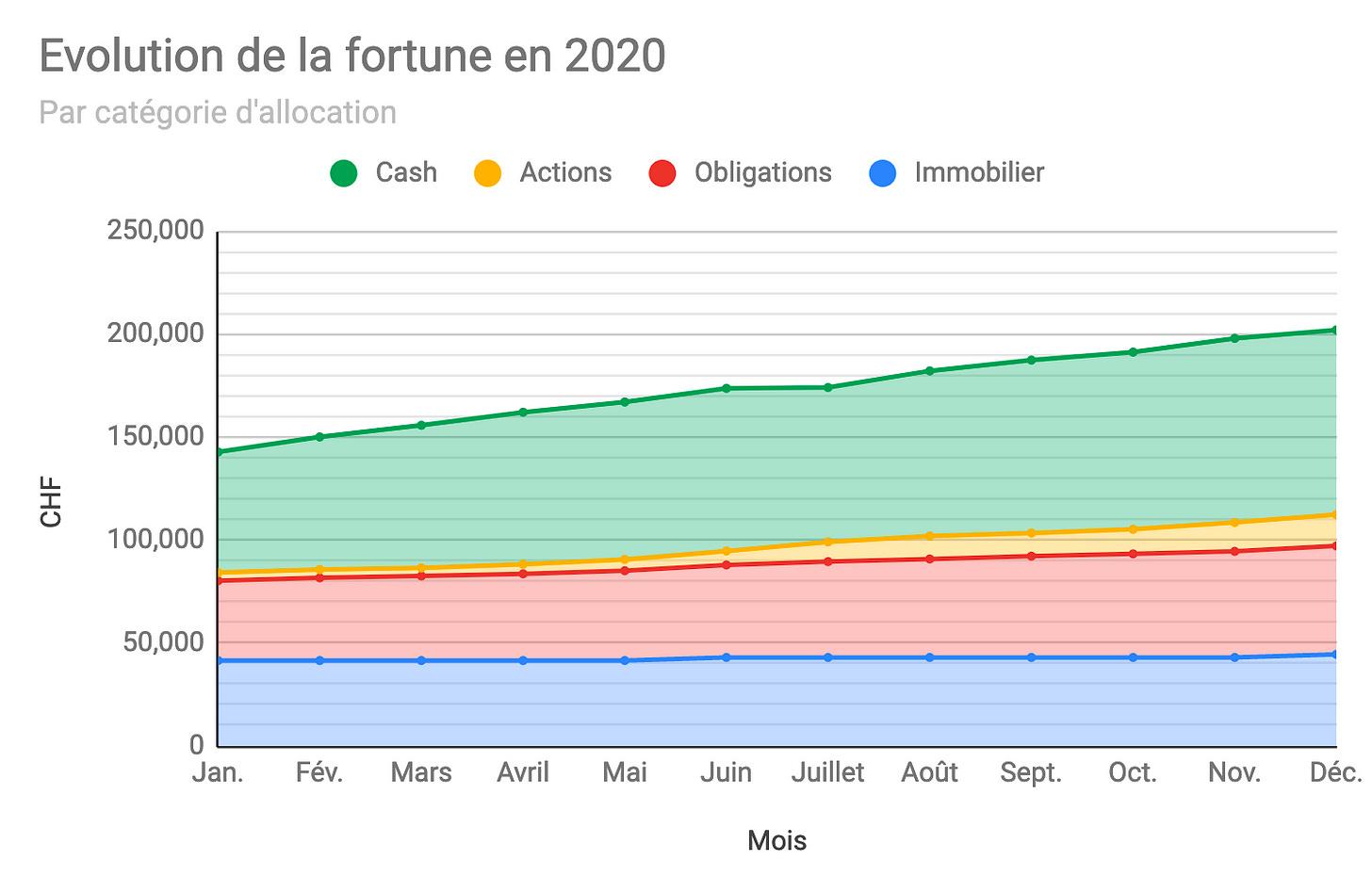 Graphique montrant l'évolution de la fortune au fil des mois de l'année 2020