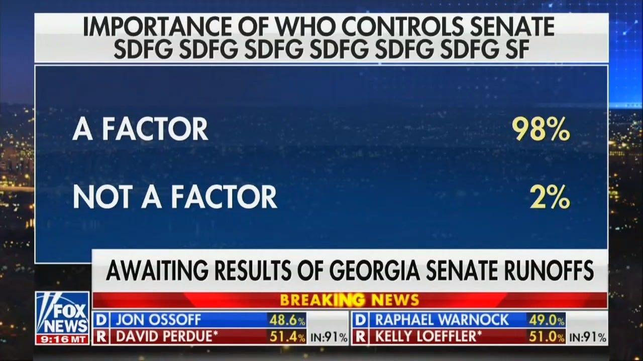 "Fox news screenshot showing poll with subtitle ""SDFG SDFG SDFG SDFG"""