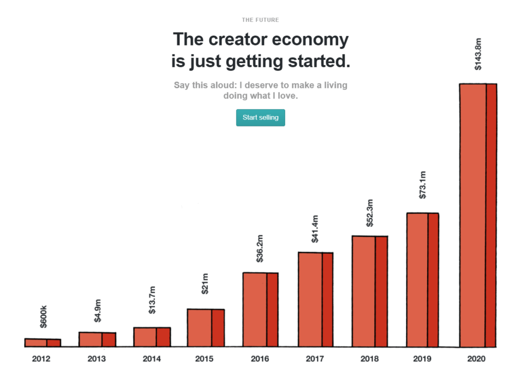 Since 2011, Gumroad's creators have earned more than $460M selling their content on the platform.