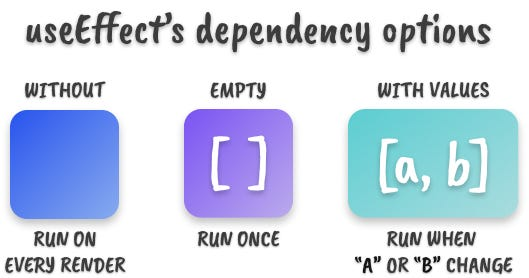 Three colorful boxes depicting the three options of the useEffect hook's dependency array: without, empty, with values