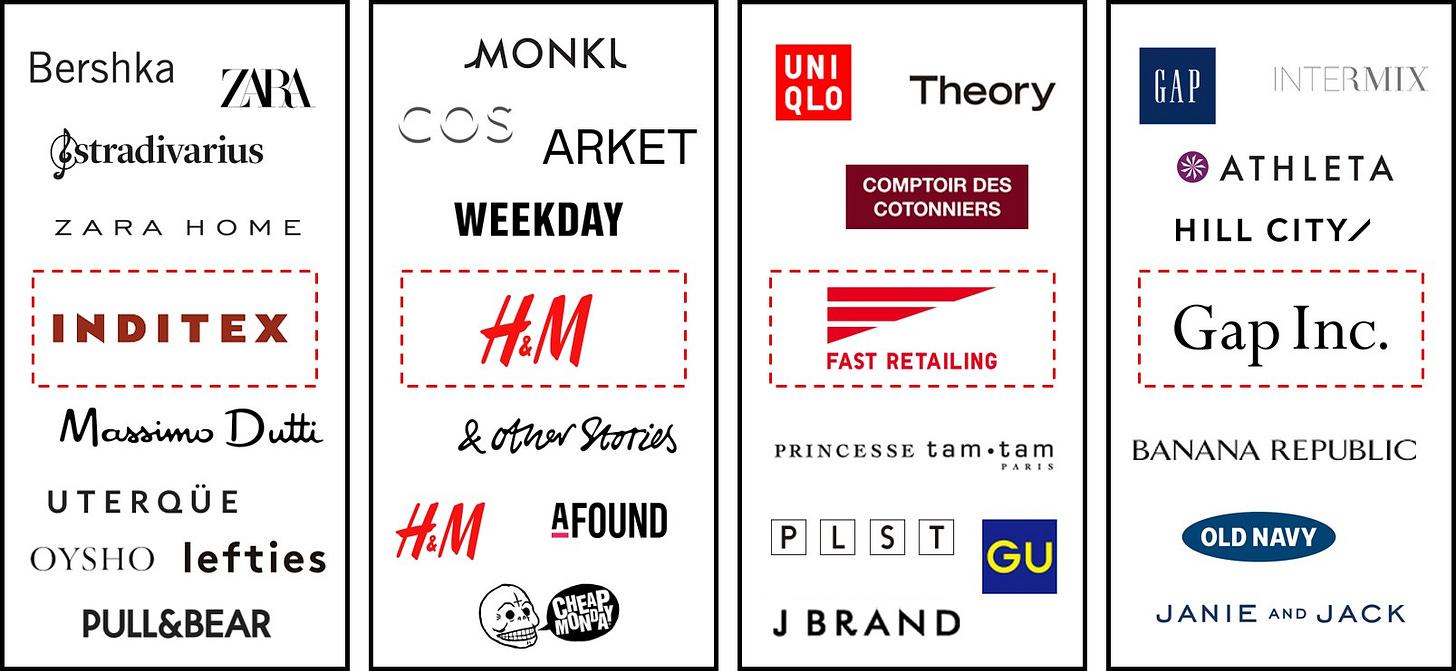 Image result for fast fashion brands