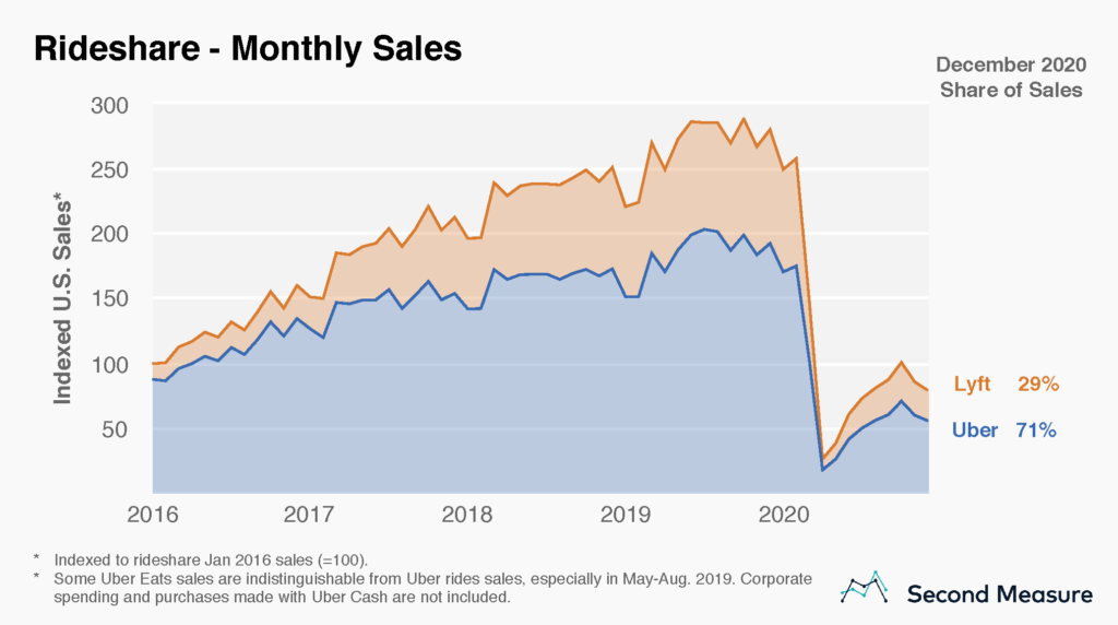 Rideshare monthly sales