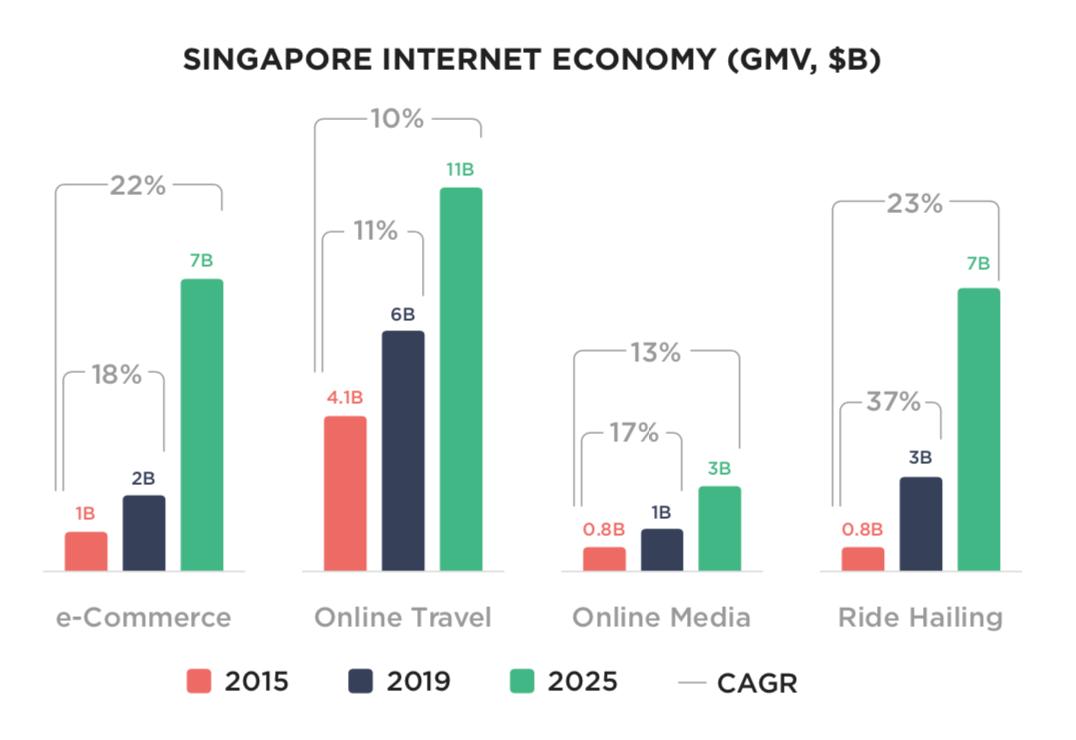Winning Fast-Growth Markets : Singapore Internet Economy GMV