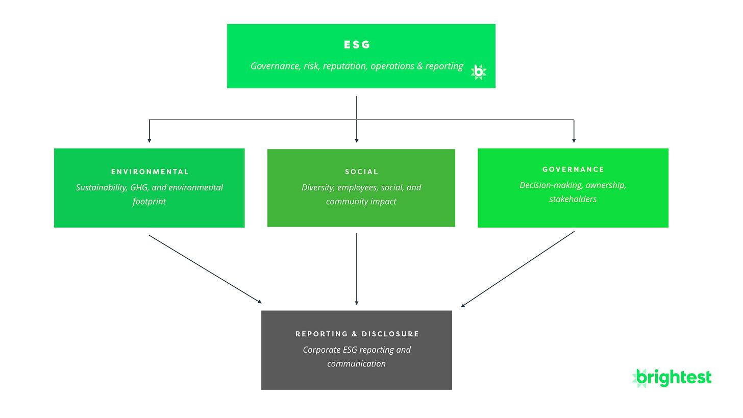 ESG Framework vs. Sustainability Definition