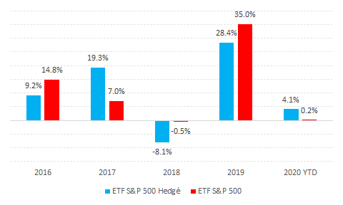 Performance ETF S&P 500 selon couverture du risque de change
