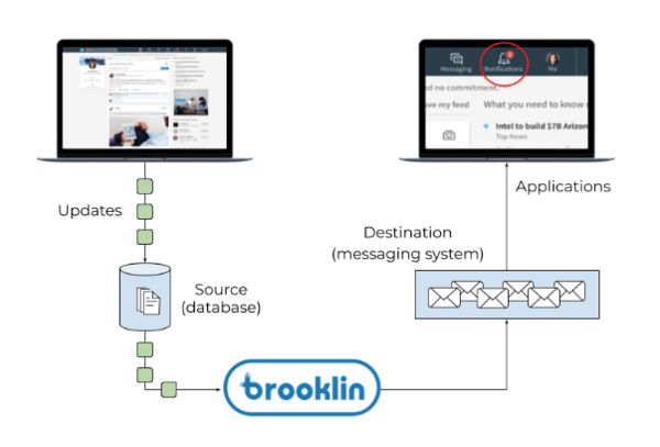 Open Sourcing Brooklin: Near Real-Time Data Streaming at Scale