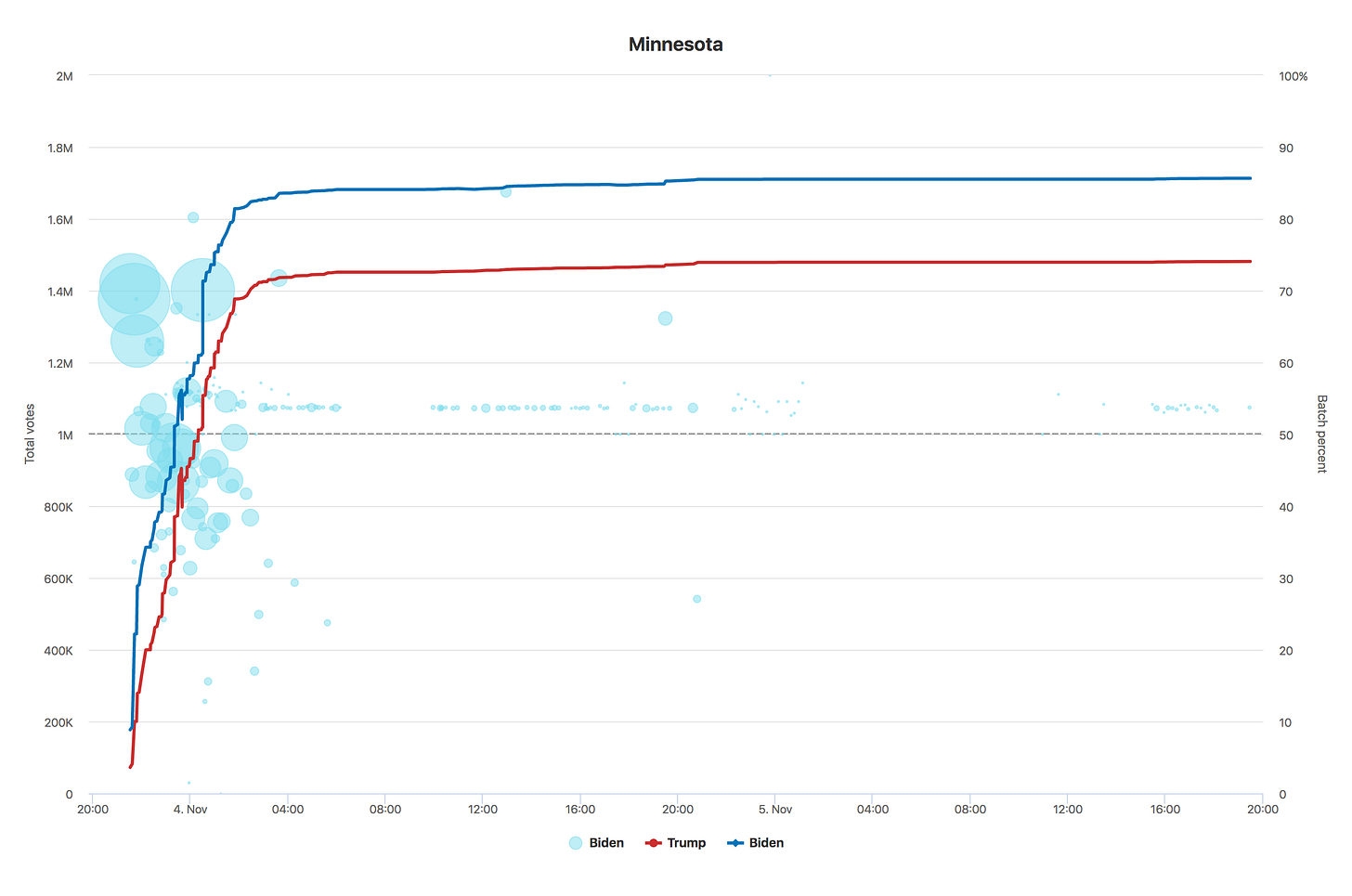 Chart of Minnesota voting data over time