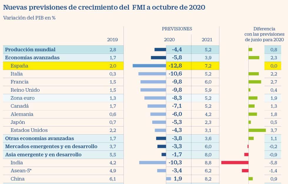 Economia española coronavirus