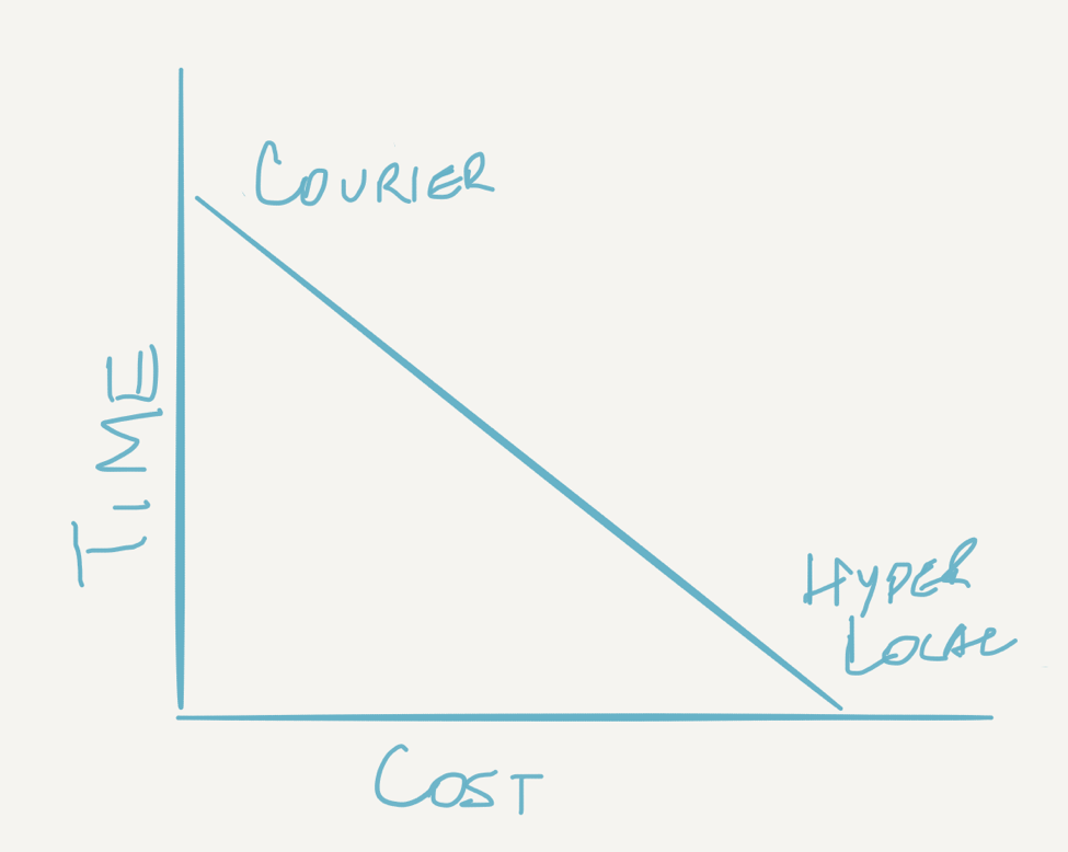 Time Vs Cost