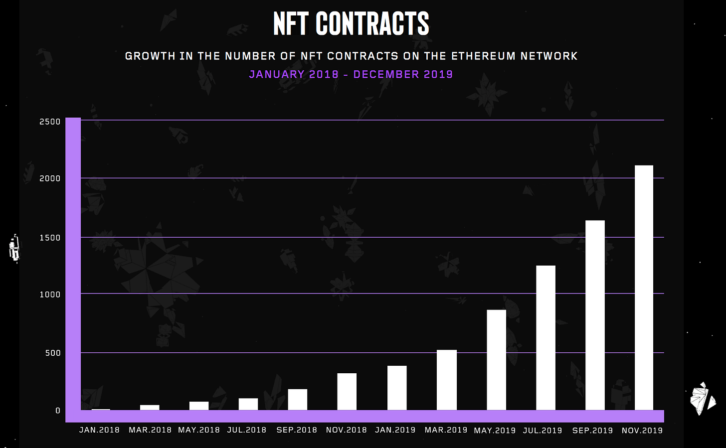 NFT contracts