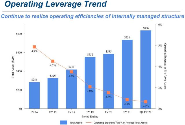 Capital Southwest Operating Leverage