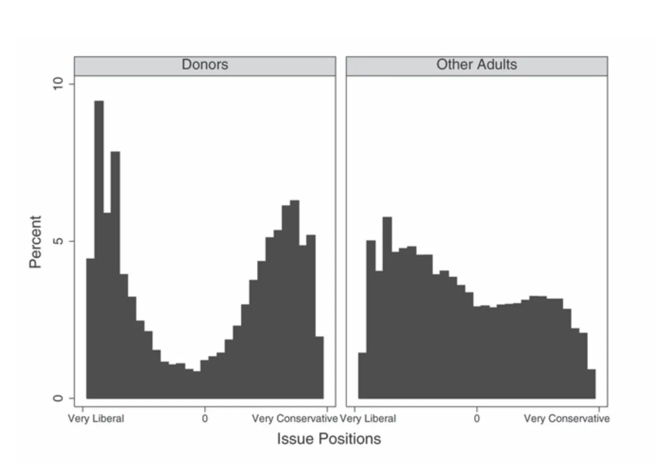 Graphs showing polarization of politics between political donors and non donors