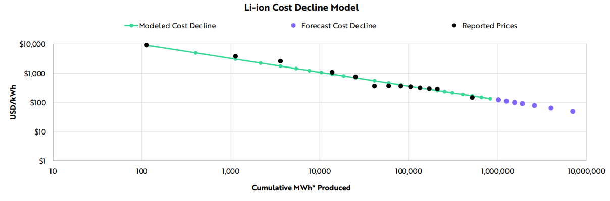 Wrights Law aconomics Ark invest battery cost