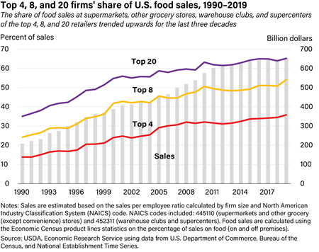 The share of food sales at supermarkets, other grocery stores, warehouse clubs, and supercenters of the top 4, 8, and 20 retailers trended upwards for the last three decades