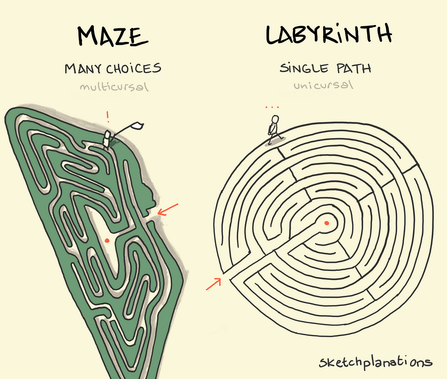 Labyrinths and mazes - Sketchplanations
