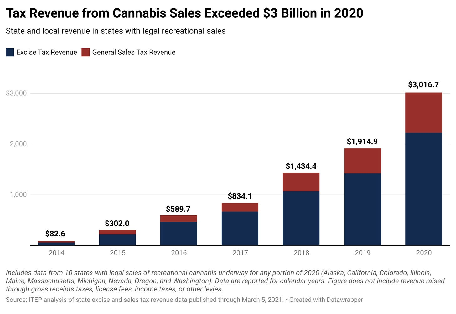 State and Local Cannabis Tax Revenue Jumps 58%, Surpassing $3 Billion in  2020 – ITEP