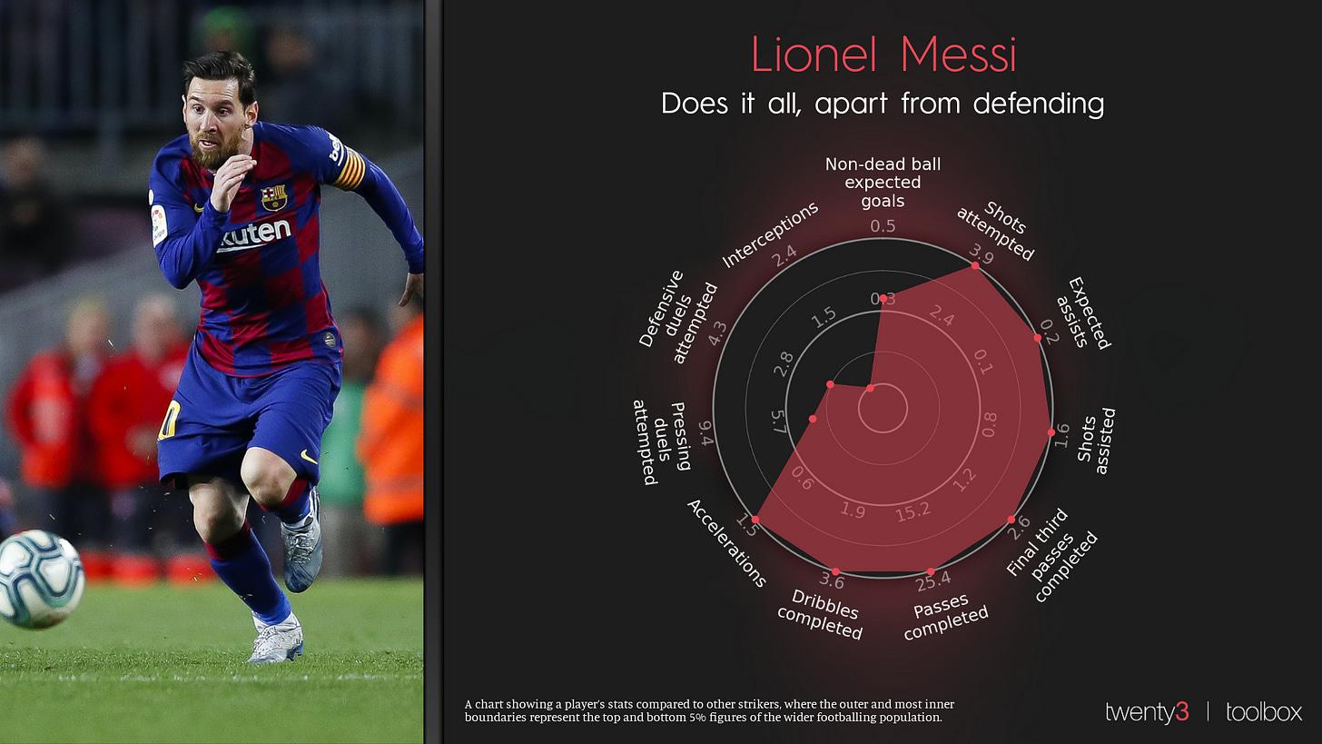 Lionel Messi's Dynamic Radar
