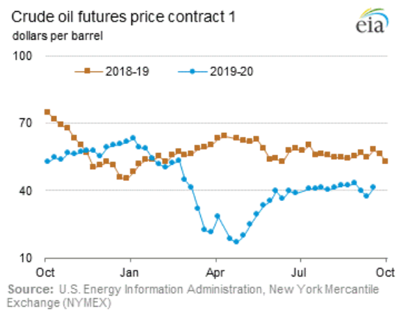 Crude oil futures price contract 1  eia  douars per barrel  ——2018-19  40  10  —..—201920  Jul  Source: Energy hforrnation Admin—tration, New York Mercantile  Exchange (WMEX)