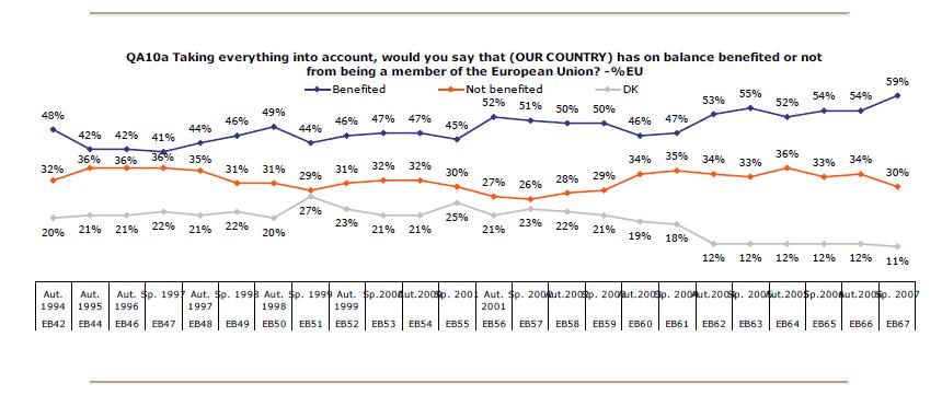 EU benefits 2007