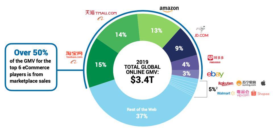 Just a few e-commerce marketplace giants control the $3.4 trillion global e-commerce space.