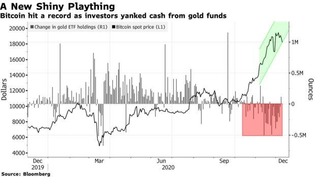 Bitcoin hit a record as investors yanked cash from gold funds