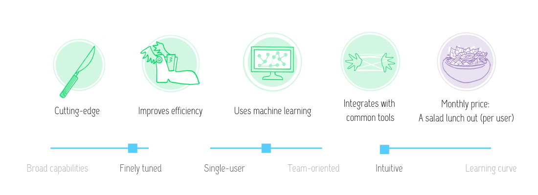 Visual review of Otter.ai features: cutting-edge; improves efficiency; uses machine learning; integrates with common tools; for the monthly price of a salad lunch out per user. This tool is finely tuned, intuitive and single-user oriented with some team features.
