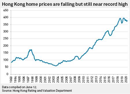 Hong Kong home prices may continue decline despite short-lived volume  rebound   S&P Global Market Intelligence