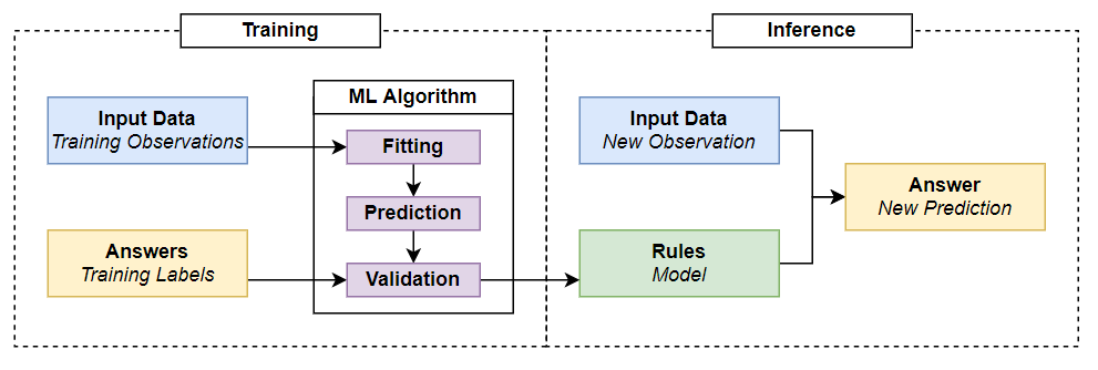 Fig 2. Machine learning