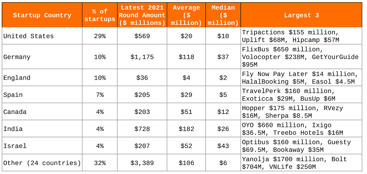 Analysis of 100 funding rounds to travel and mobility startups from Jan - August 2021.  Venture Capital, Travel Startups.