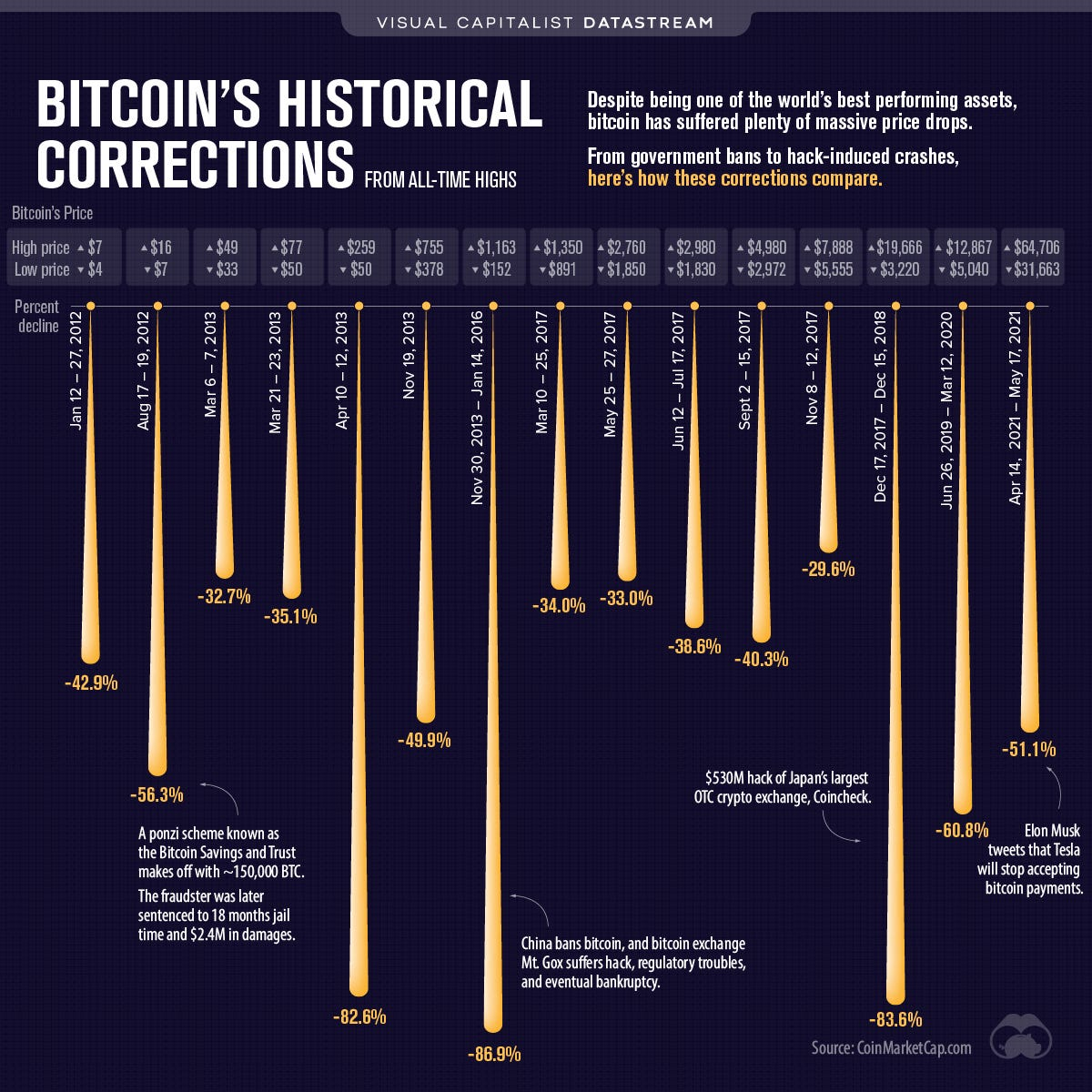 Bitcoin historical corrections from all time highs