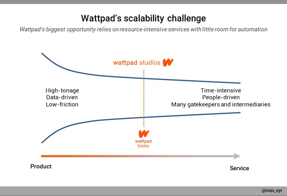 A graph describing the scalability challenge for Wattpad