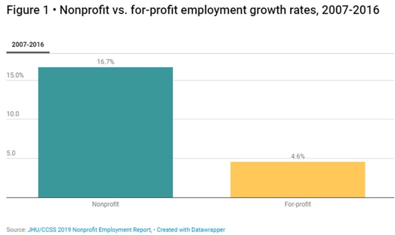 Non-proft employment growth
