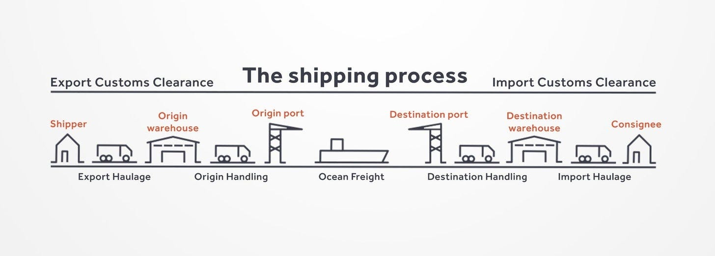The Shipping Process Explained [How-to Guide] - Transporteca