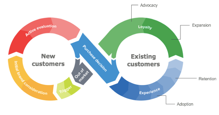 Customer Success: The Best Strategy to Reduce Churn