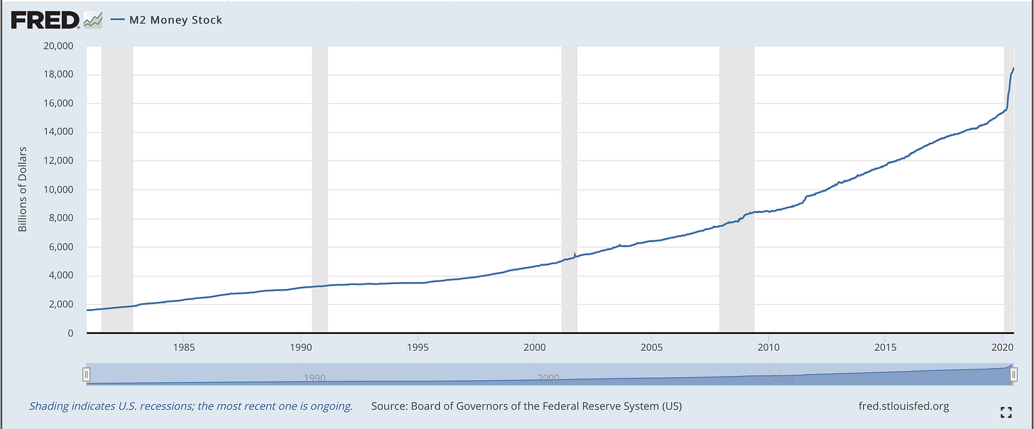 This chart from the St Louis Fed's Federal Reserve Economic Data (FRED) system shows that the M2 money supply has increased from under $2 trillion in 1980 to nearly $20 trillion in 2020.