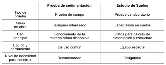Tabla 2 prueba de sedimentación