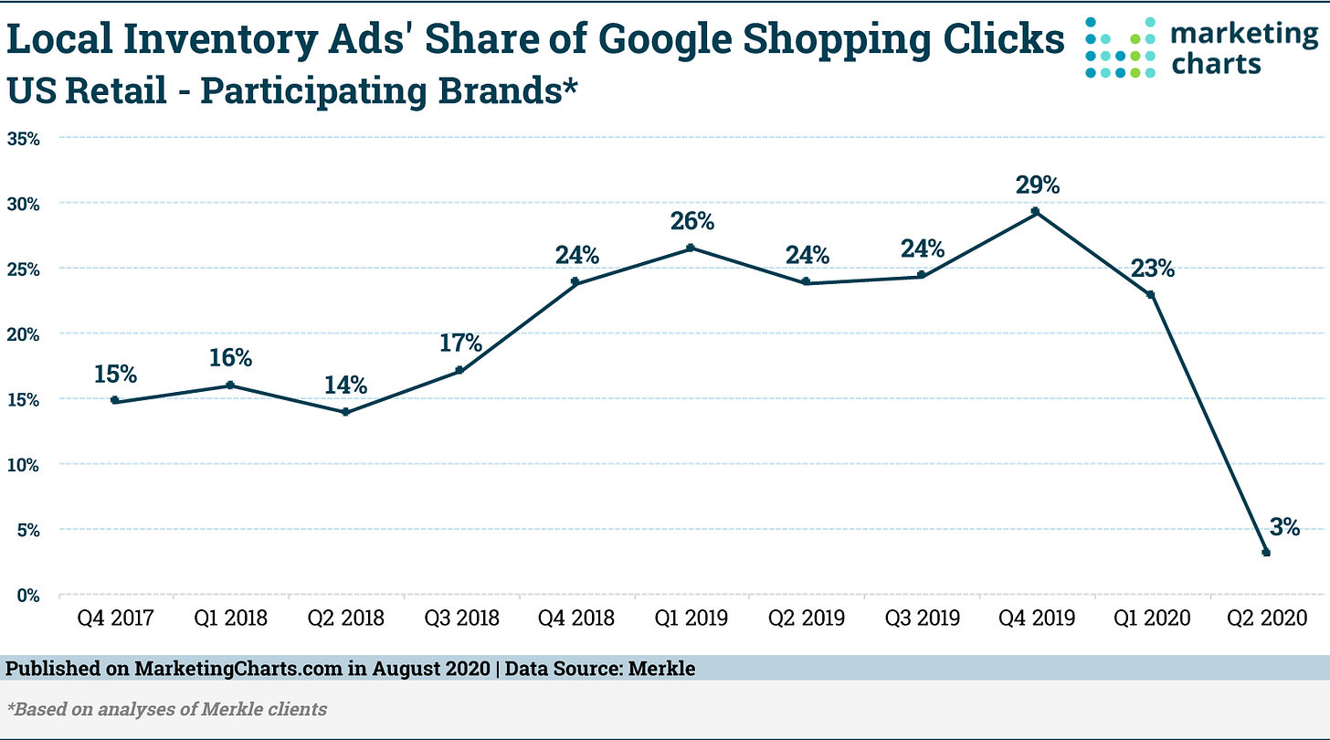 Merkle LIA Share Google Clicks Retailers Aug2020