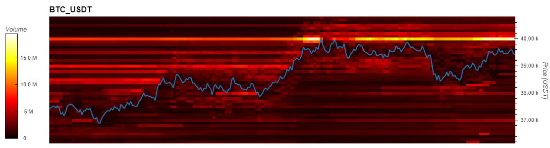 Binance heatmap. Source:Firecharts