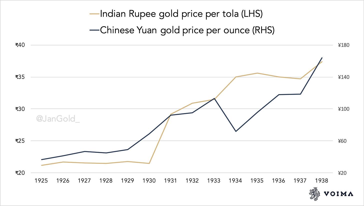 Rupee Yaun gold price 1925 1938