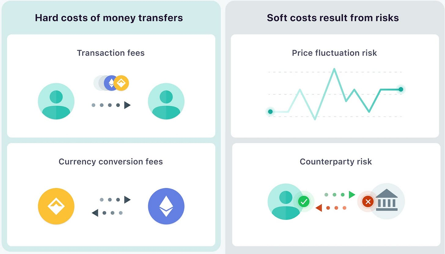 The Cheapest Way to Transfer Money Internationally? Send Crypto!