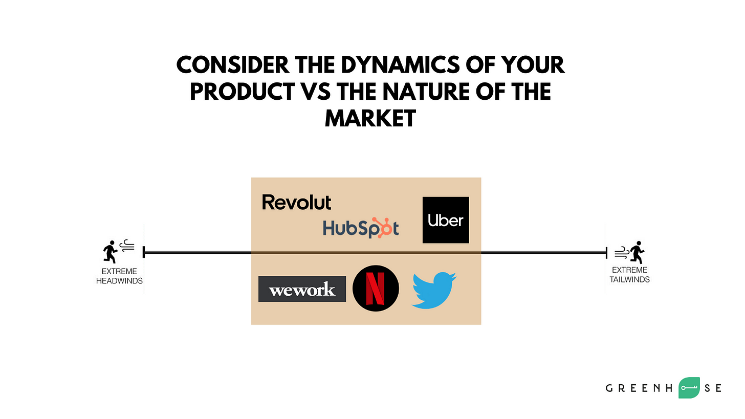 Mid: Dynamic of your product vs nature of the market